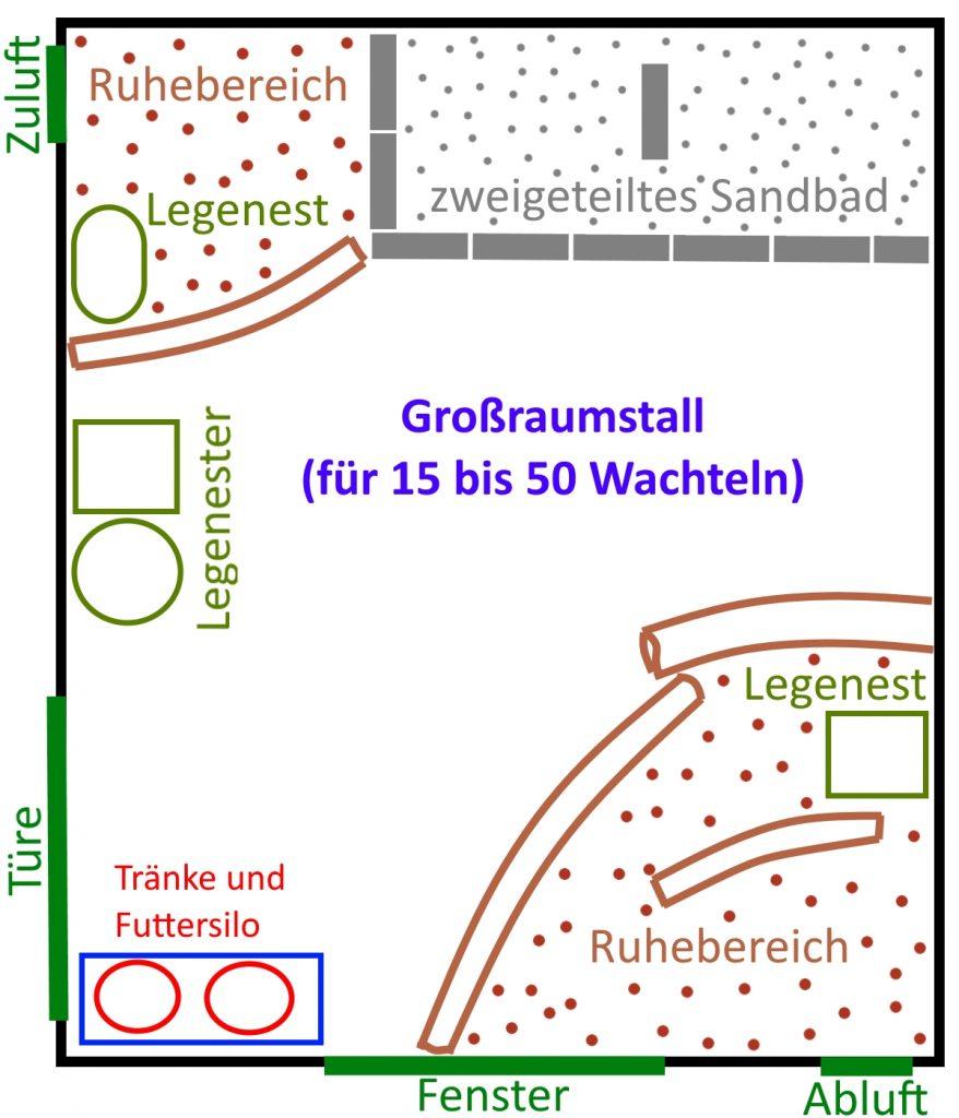 Schema des großen Wachtelstalles